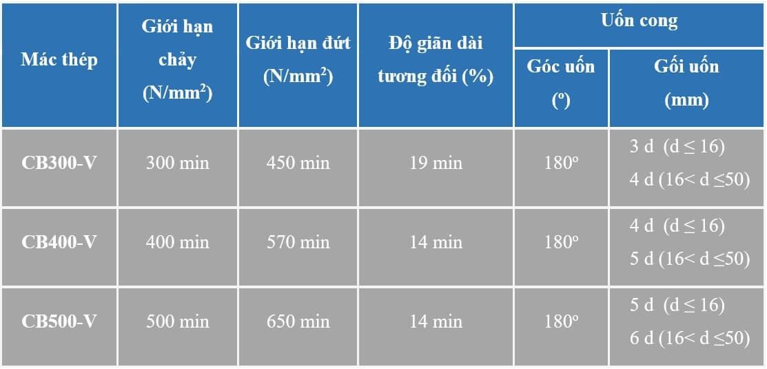 Tính chất cơ lý thép vằn Pomina các tiêu chuẩn khác