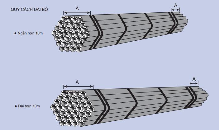 Quy cách đai bó ống thép SEAH